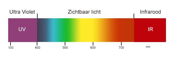 Zonneblaasjes lichtspectrum